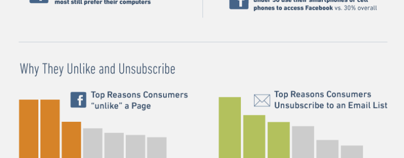 Why and How Consumers Like and Subscribe