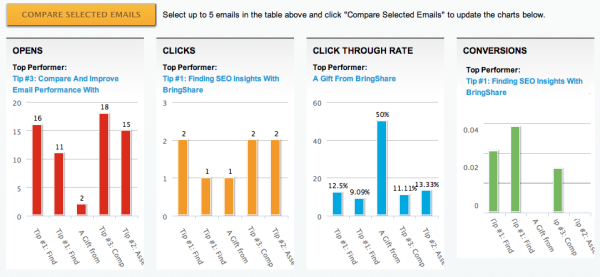 BringShare Email Comparison
