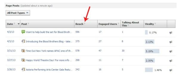Facebook-insights-sorting