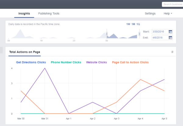 facebook insights actions on page