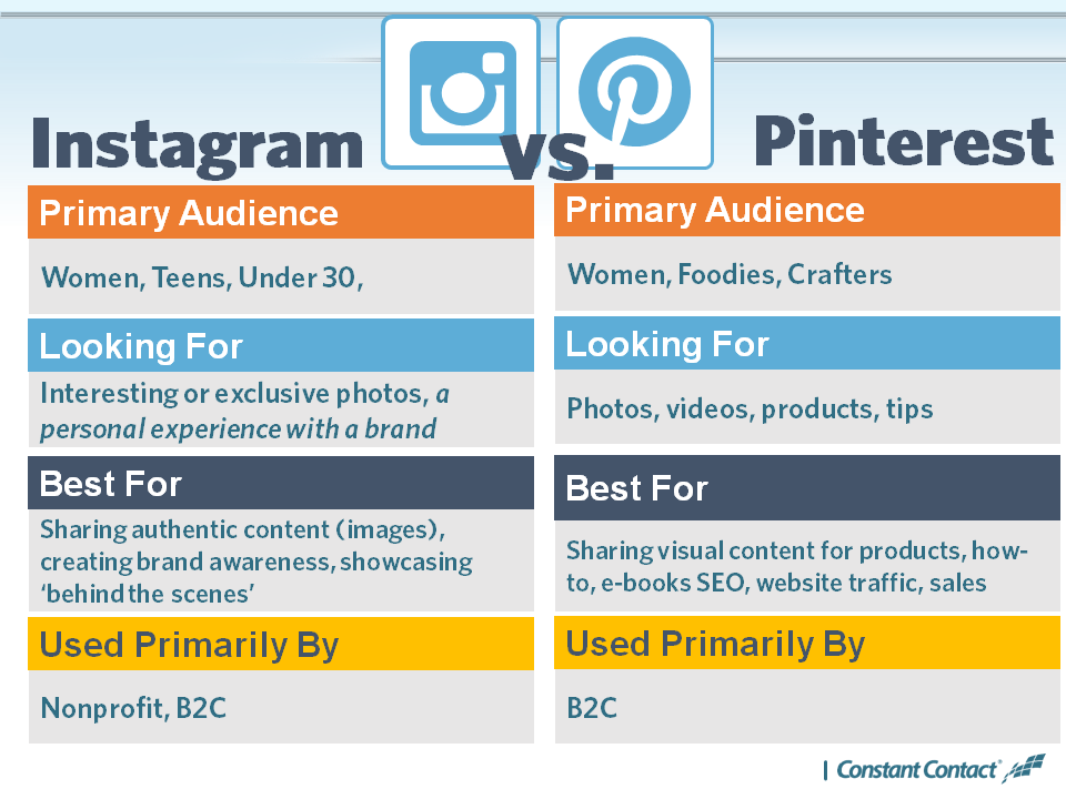 Instagram vs. Pinterest v2
