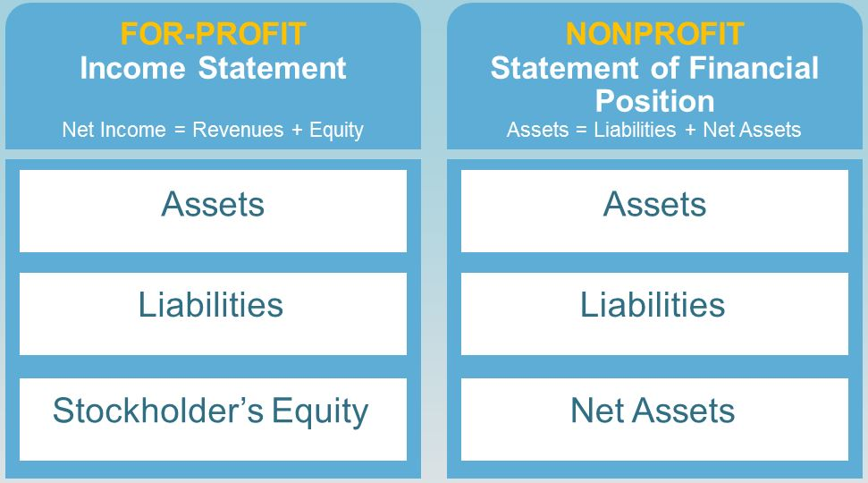Non profit organizations business plan