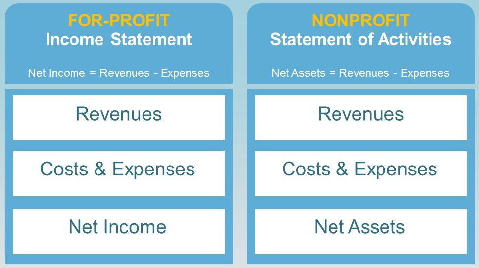 sample business plan for a non profit organization