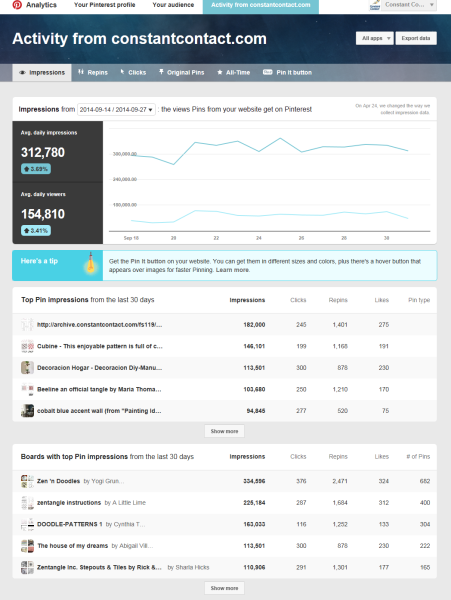Pinterest new analytics 3