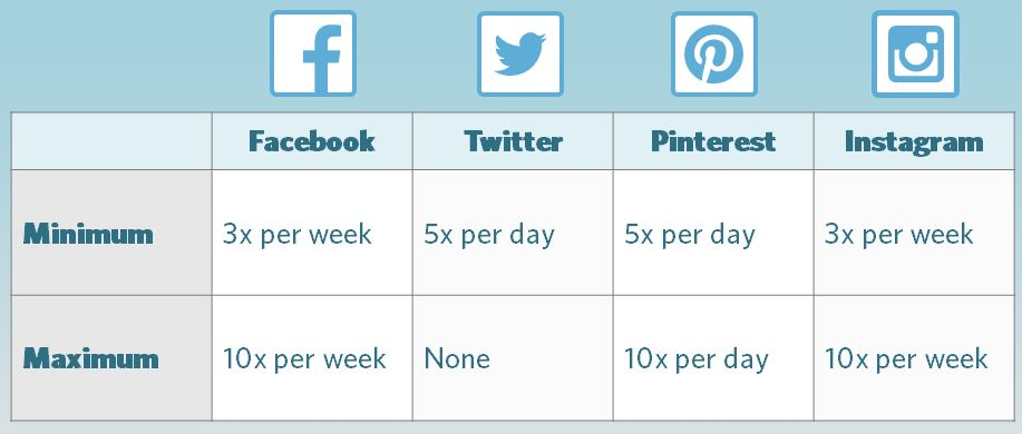 Frequency for Social Media posts