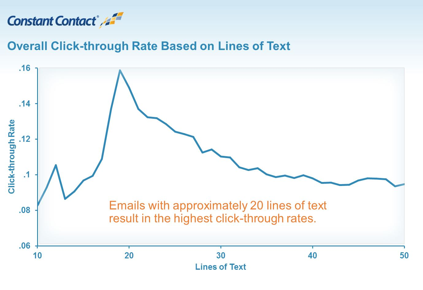Click Rate Text IMG