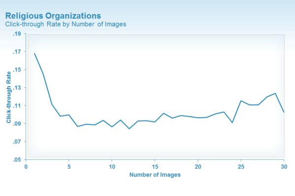 Religious organization data