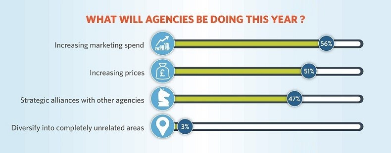 Why 2015 is a bumper year for digital marketing agencies