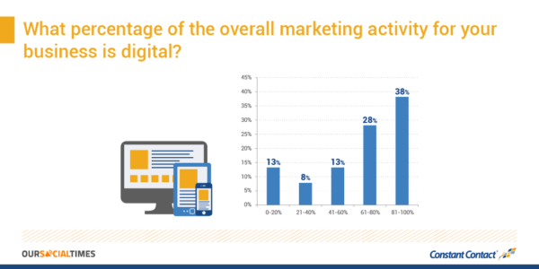 What percentage of the overall marketing activity for your business is digital