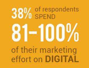 digital-marketing-activity