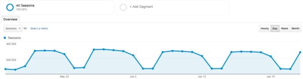 google analytics image graph
