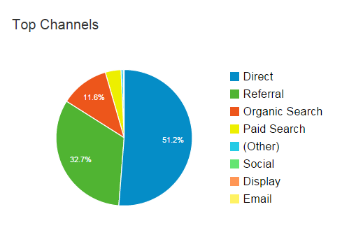 google analytics pie chart