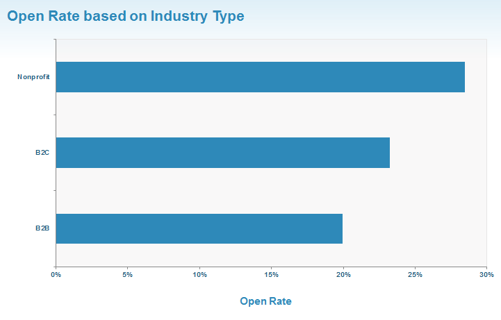 open rate based on industry image