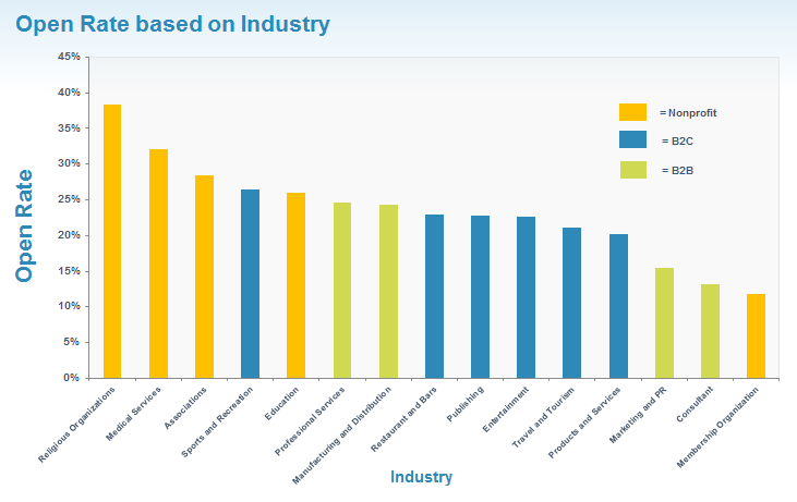 open rate by industry image 2