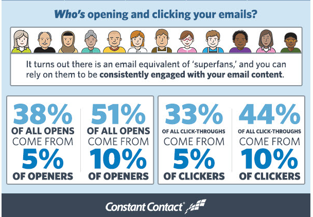 who is opening emails constant contact