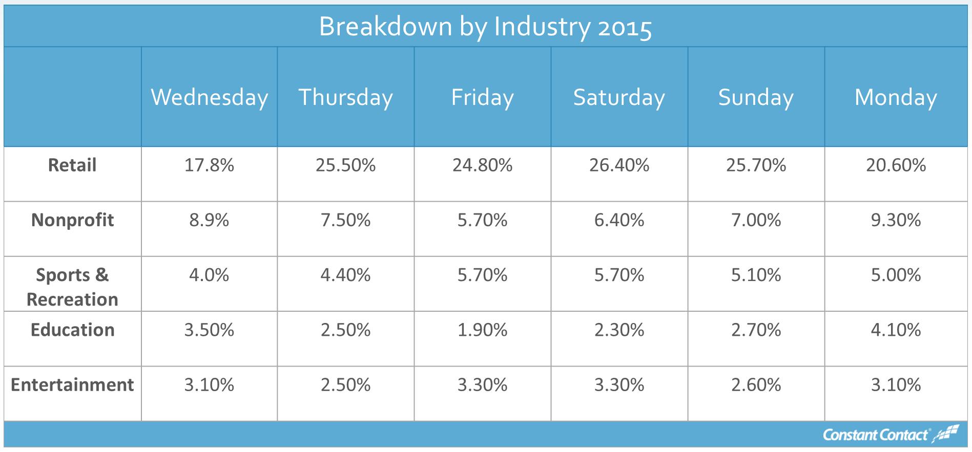 2015 Chart 3