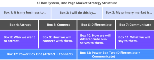 13 Box System, One Page Marekt Strategy Structure image