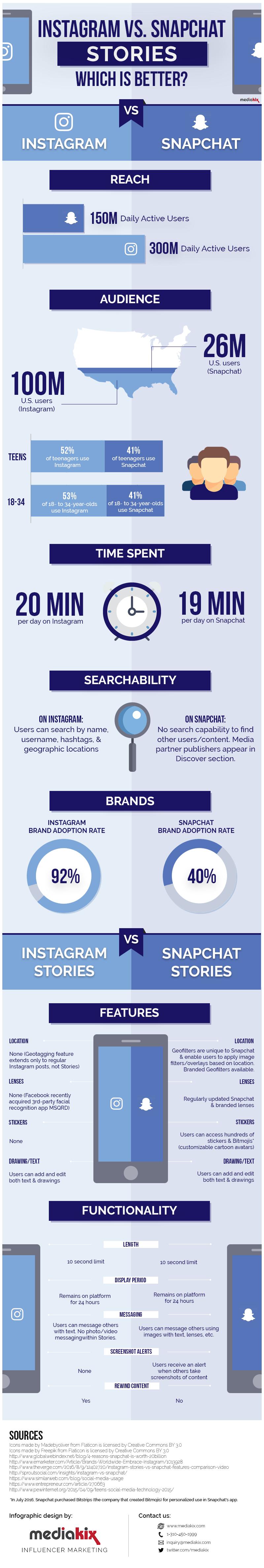 instagram-vs-snapchat-stories-infographic-best-social-media1