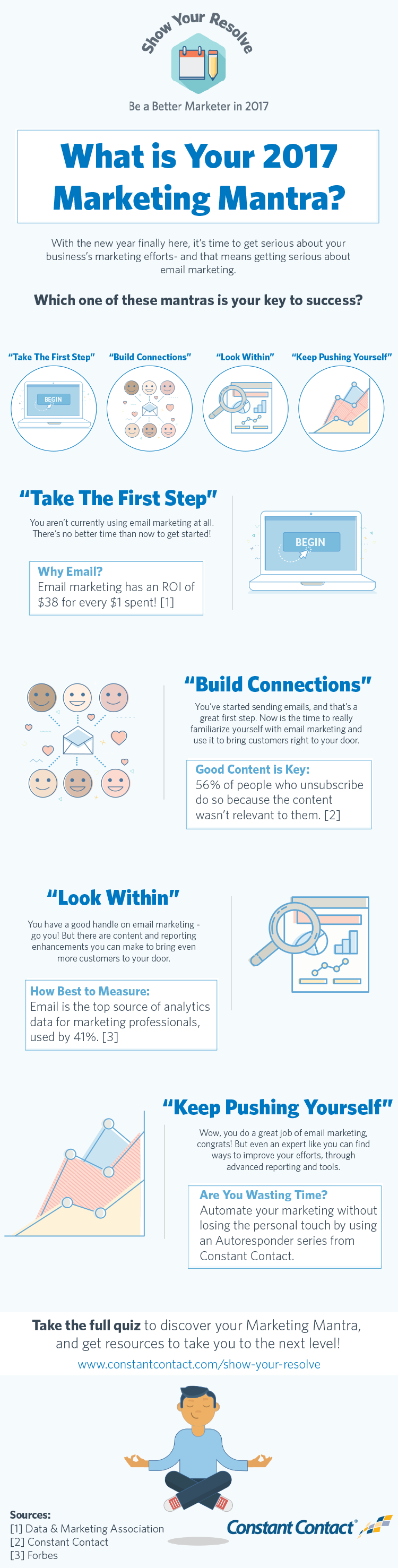 Marketing mantra infographic