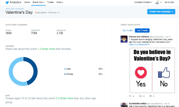 twitter analytics example