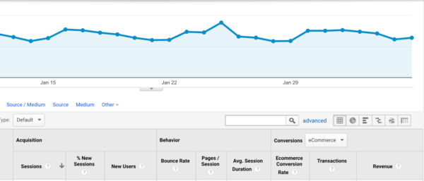 Google Analytics -- Conversion Rates