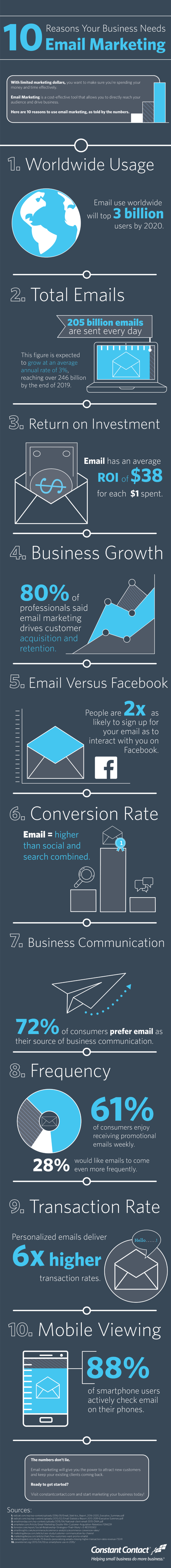 Email Marketing Stats infographic