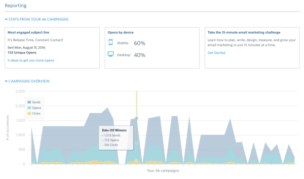 Email Measurement -- Constant Contact Reports
