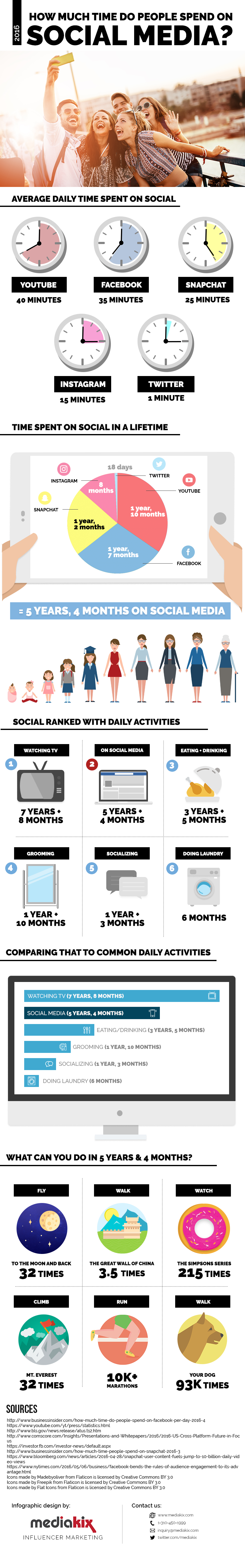 How-Much-Time-Is-Spent-On-Social-Media
