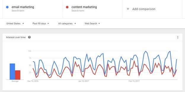 Google trends image