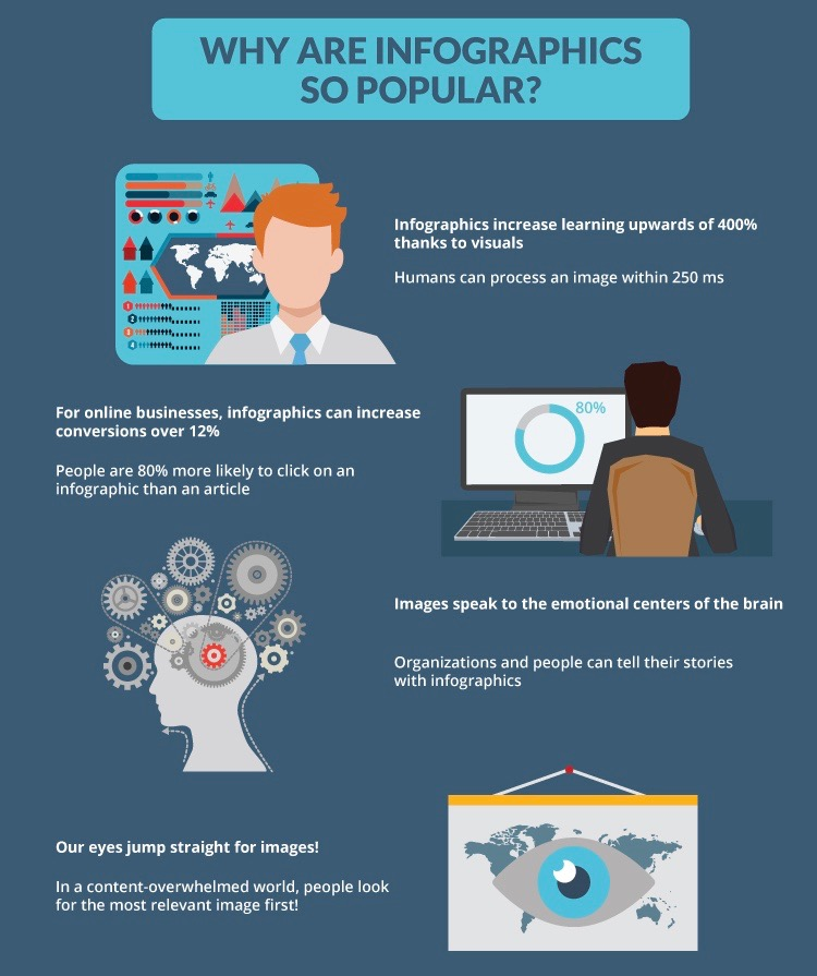 The 5 Top Reasons You Should Be Using Infographics ...