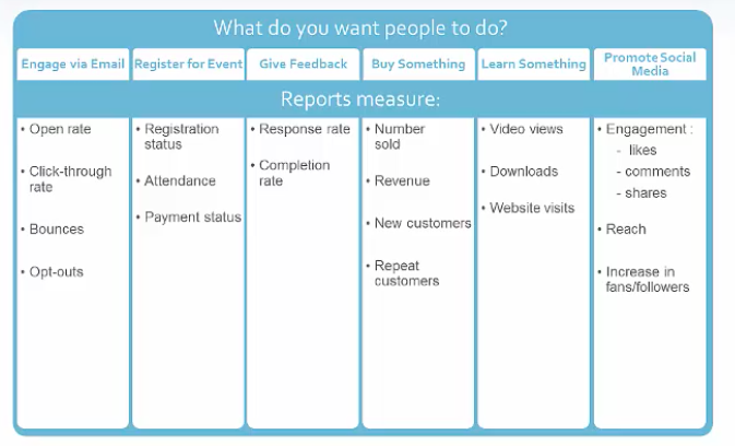 Reports Chart