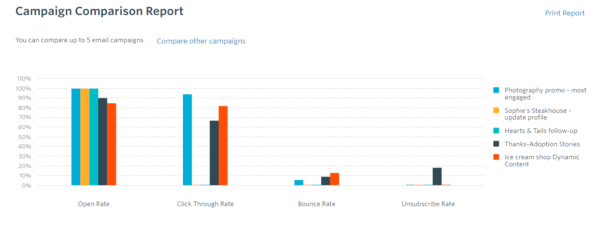 Constant Contact campaign comparison report