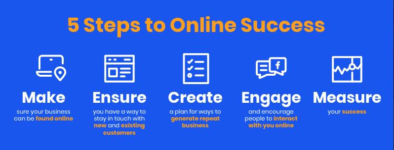 Internet Marketing Checklist