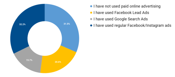 Survey: Have you ever run paid ads before?