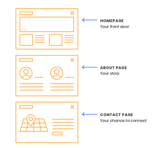 Every website needs a homepage, about page, and a contact page