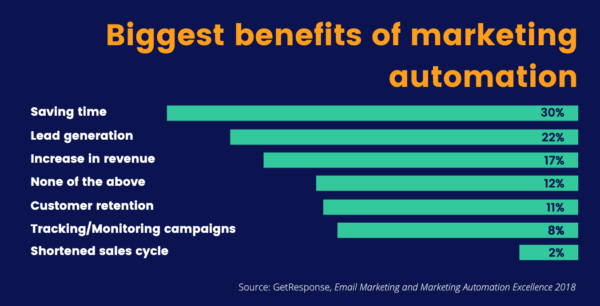 Email marketing statistics: Benefits of marketing automation