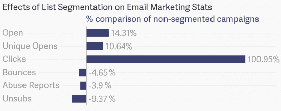 email list segmentation stats