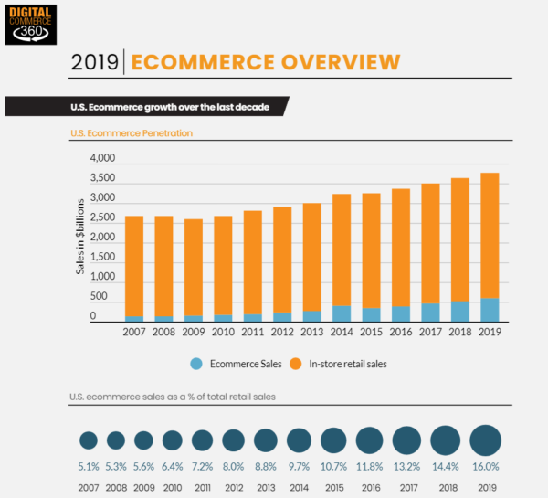 Ecommerce sales stats for digital products