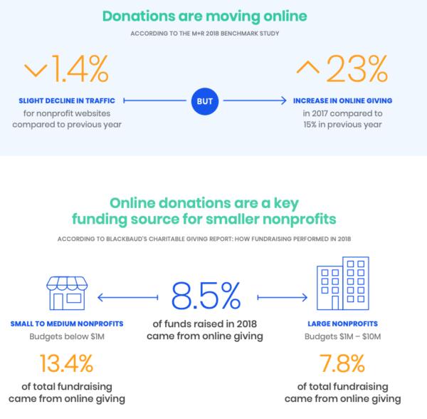 Online donation statistics