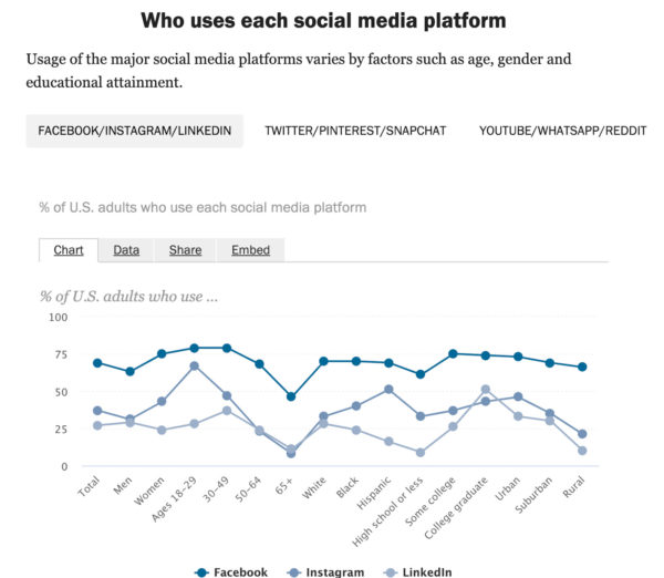 example of social media stats
