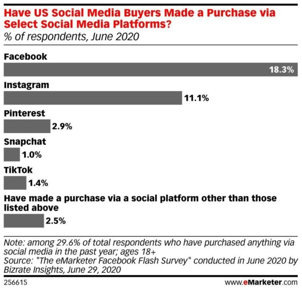 Chart showing that US social media buyers make more purchases via facebook and instagram than any other social media platform