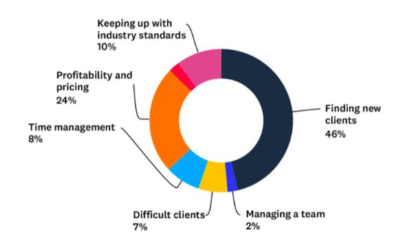 Sitejet graphic showing web designer challenges