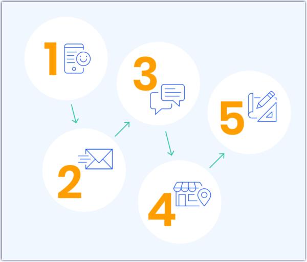 5 elements of online marketing