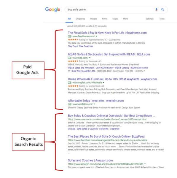 Shows Google paid ads at the top of the search page, with organic search results lower down the page