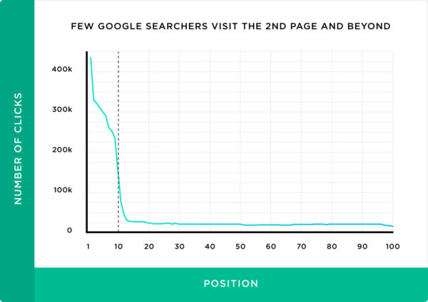 Graph showing few people visit the second page and beyond of a google search
