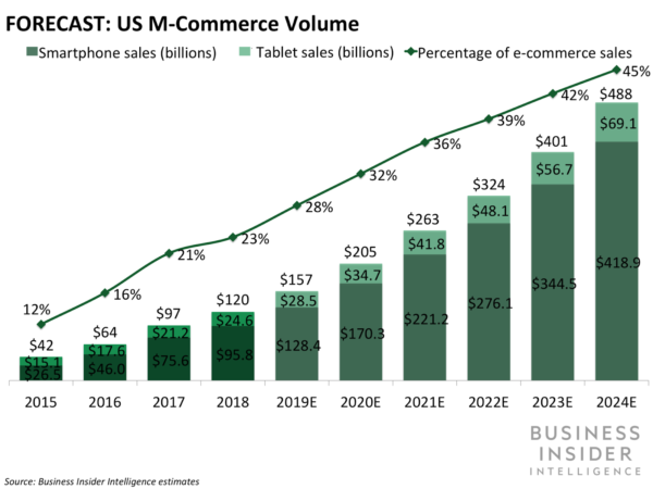 Business Insider graphic forecasting e-commerce sales