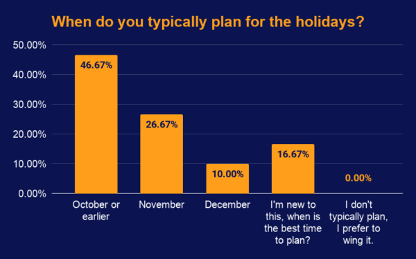 holiday planning poll