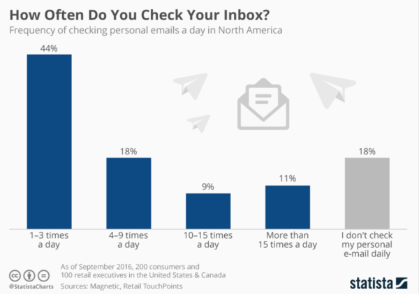 Software marketing strategy - email - Statista graphic showing how many times people open their email in a day