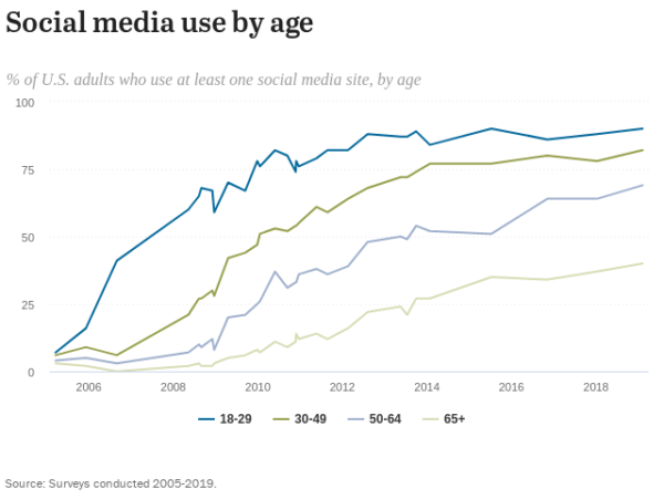 social media use by age graphic