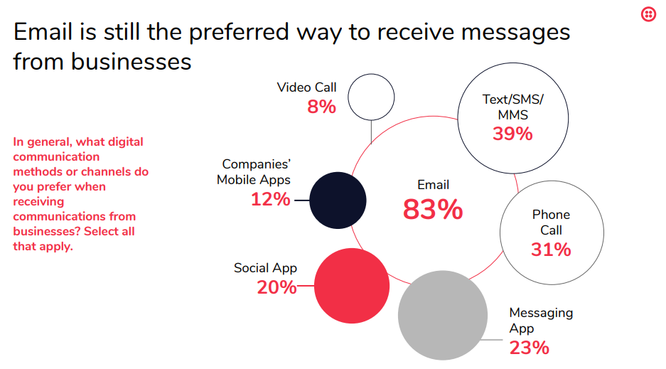 Graphic: Email is overwhelmingly the preferred way for customers to receive messages from businesses